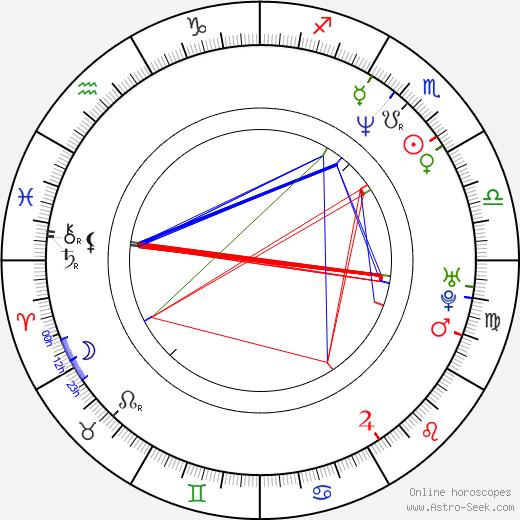 Chris Bauer astro natal birth chart, Chris Bauer horoscope, astrology