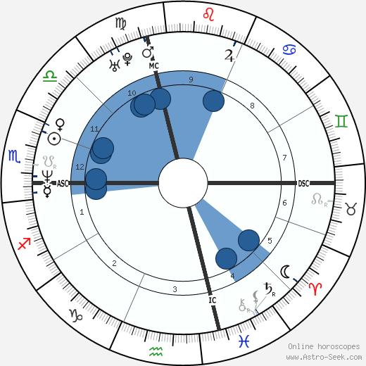 Daniel O'Hara wikipedia, horoscope, astrology, instagram