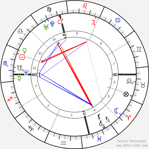 Daniel O'Hara astro natal birth chart, Daniel O'Hara horoscope, astrology