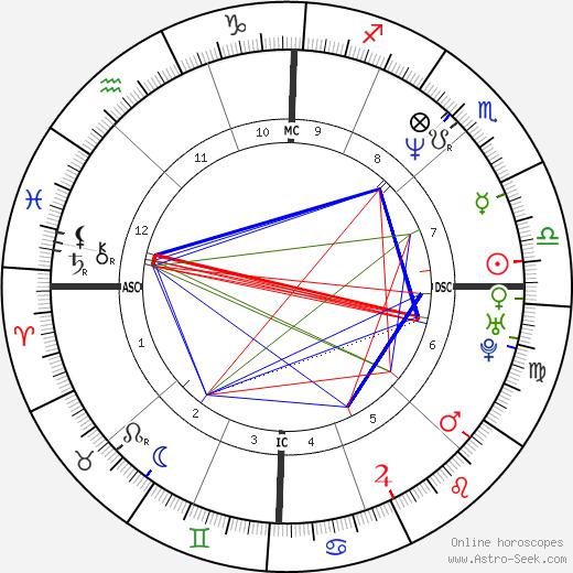 Darrin Fletcher день рождения гороскоп, Darrin Fletcher Натальная карта онлайн