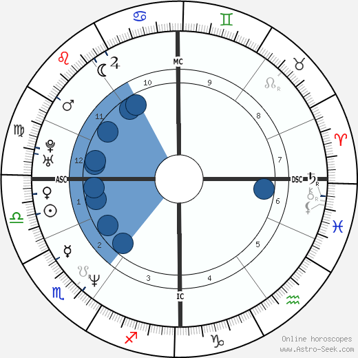 David Cameron wikipedia, horoscope, astrology, instagram