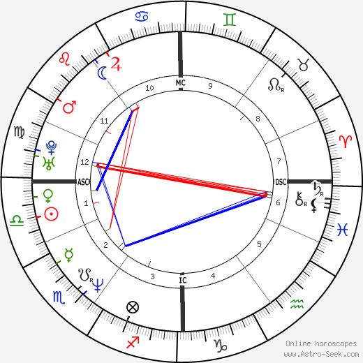 David Cameron birth chart, David Cameron astro natal horoscope, astrology
