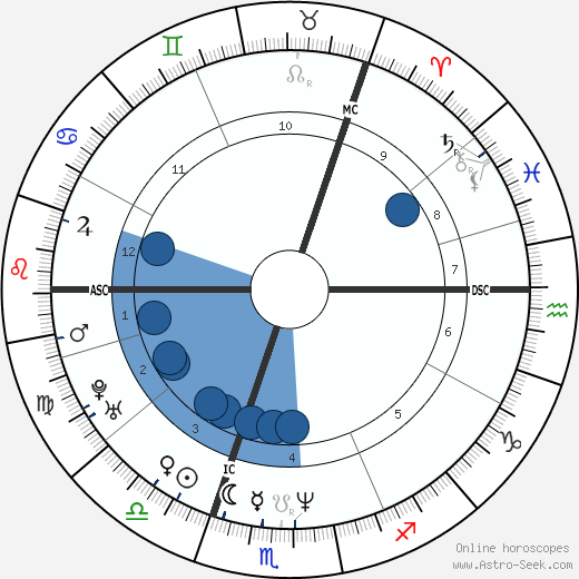 Dougie Vipond wikipedia, horoscope, astrology, instagram