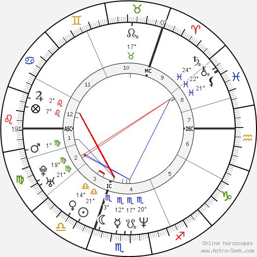 Dougie Vipond birth chart, biography, wikipedia 2020, 2021