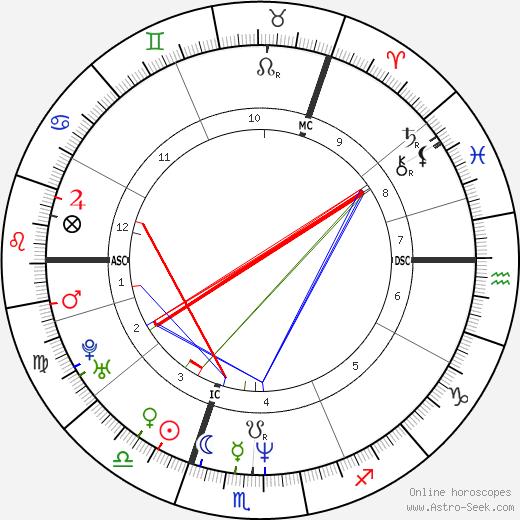 Dougie Vipond birth chart, Dougie Vipond astro natal horoscope, astrology