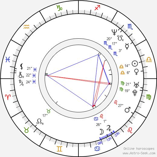 Drew Denny birth chart, biography, wikipedia 2018, 2019