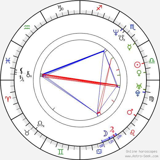 Drew Denny astro natal birth chart, Drew Denny horoscope, astrology