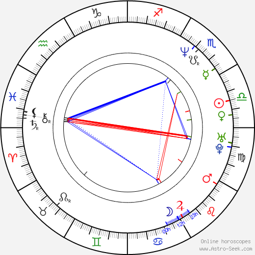 Фелипе Камироага Felipe Camiroaga день рождения гороскоп, Felipe Camiroaga Натальная карта онлайн