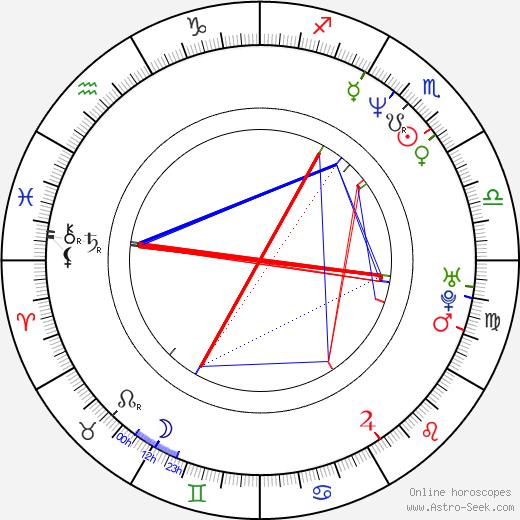 Georg Friedrich astro natal birth chart, Georg Friedrich horoscope, astrology