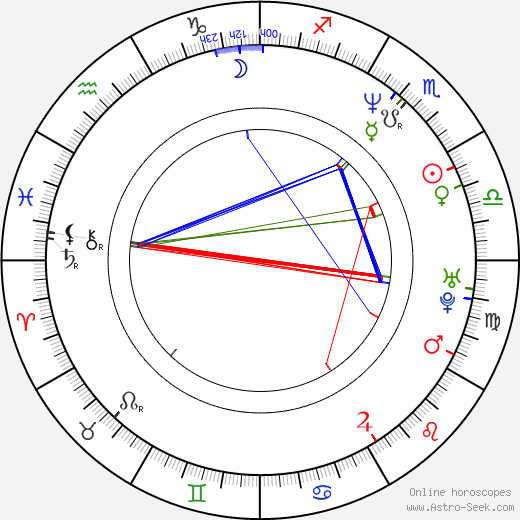 Gorcin Stojanovic astro natal birth chart, Gorcin Stojanovic horoscope, astrology
