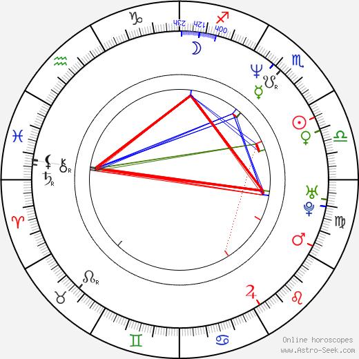 Goro Taniguchi astro natal birth chart, Goro Taniguchi horoscope, astrology