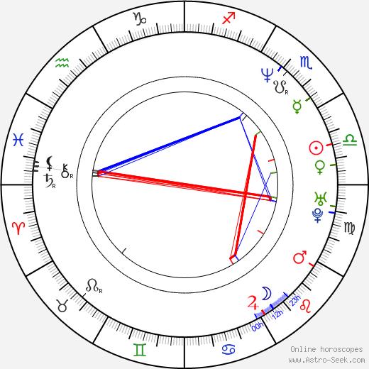 Hideki Takeuchi astro natal birth chart, Hideki Takeuchi horoscope, astrology