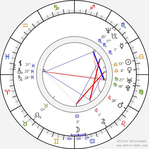 Jacqueline Obradors birth chart, biography, wikipedia 2019, 2020