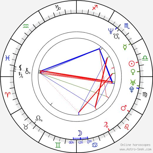 Jacqueline Obradors astro natal birth chart, Jacqueline Obradors horoscope, astrology