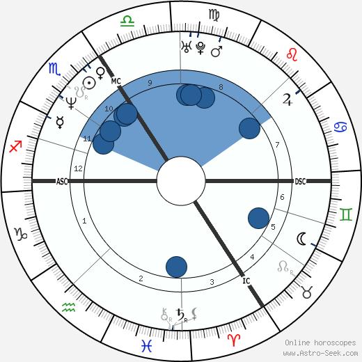 Jean-Claude Gos wikipedia, horoscope, astrology, instagram