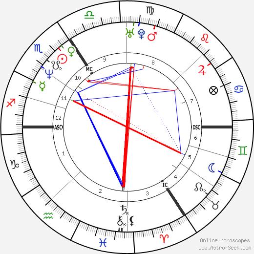 Jean-Claude Gos tema natale, oroscopo, Jean-Claude Gos oroscopi gratuiti, astrologia