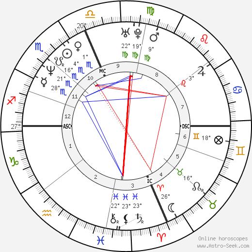 Jill Dearman birth chart, biography, wikipedia 2020, 2021