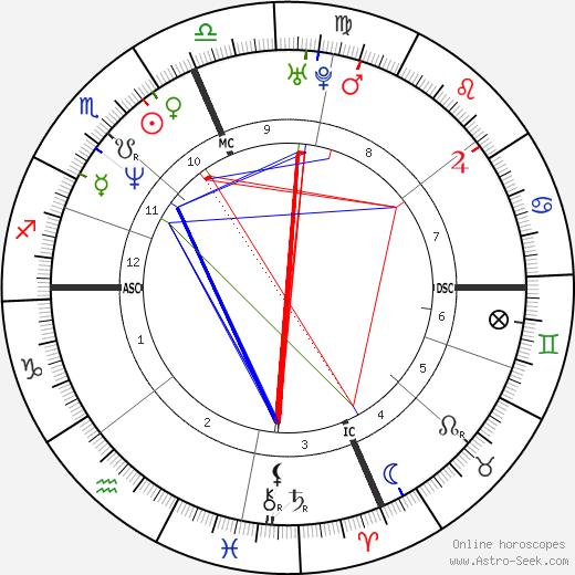 Jill Dearman birth chart, Jill Dearman astro natal horoscope, astrology