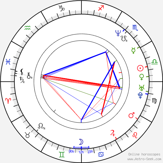 Jimmie Johnson astro natal birth chart, Jimmie Johnson horoscope, astrology
