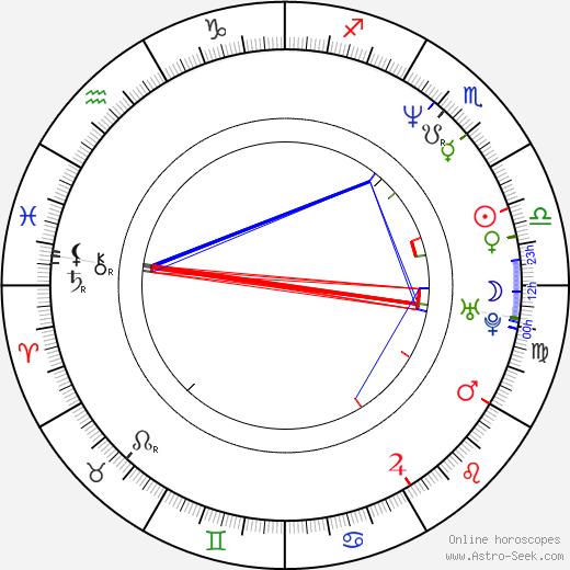 Jonathan Crombie день рождения гороскоп, Jonathan Crombie Натальная карта онлайн