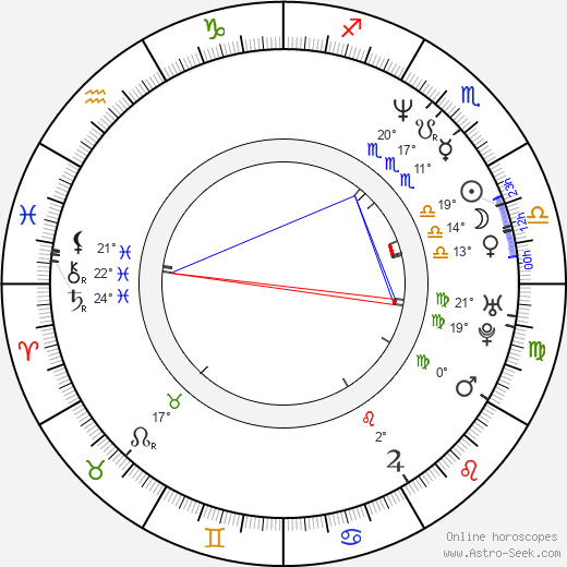 José Ángel Llamas birth chart, biography, wikipedia 2019, 2020