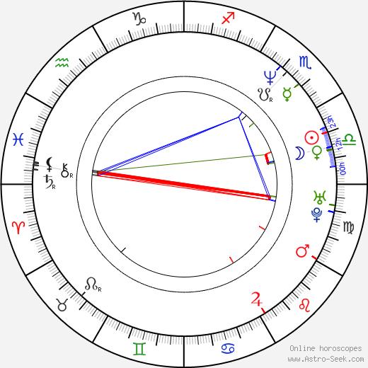José Ángel Llamas birth chart, José Ángel Llamas astro natal horoscope, astrology
