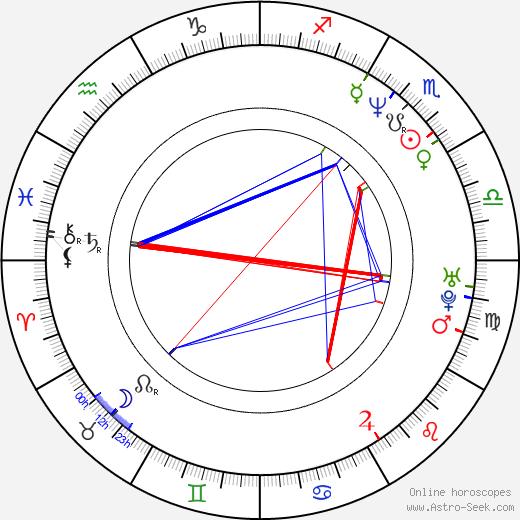 K. V. Anand tema natale, oroscopo, K. V. Anand oroscopi gratuiti, astrologia