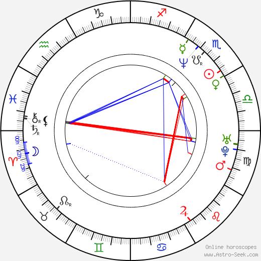 Katrin Pollitt birth chart, Katrin Pollitt astro natal horoscope, astrology