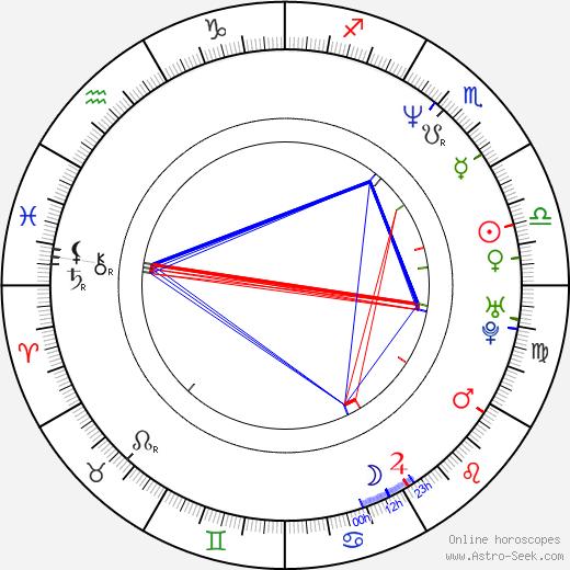 Керстин Гир Kerstin Gier день рождения гороскоп, Kerstin Gier Натальная карта онлайн