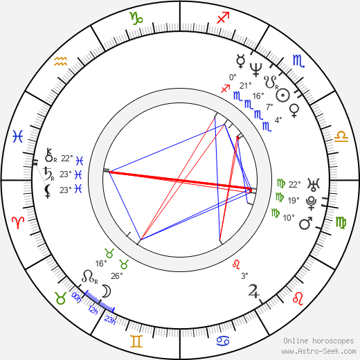 Koji Kanemoto birth chart, biography, wikipedia 2019, 2020