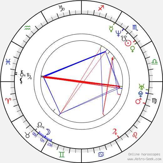 Koji Kanemoto birth chart, Koji Kanemoto astro natal horoscope, astrology