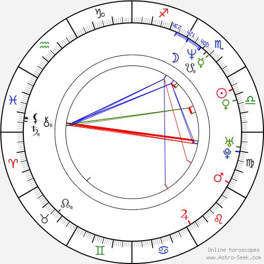 Mary Elizabeth McGlynn birth chart, Mary Elizabeth McGlynn astro natal horoscope, astrology