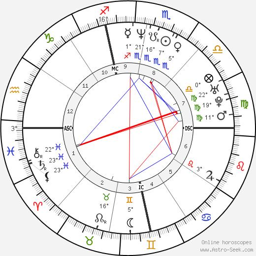Mike O'Malley birth chart, biography, wikipedia 2019, 2020