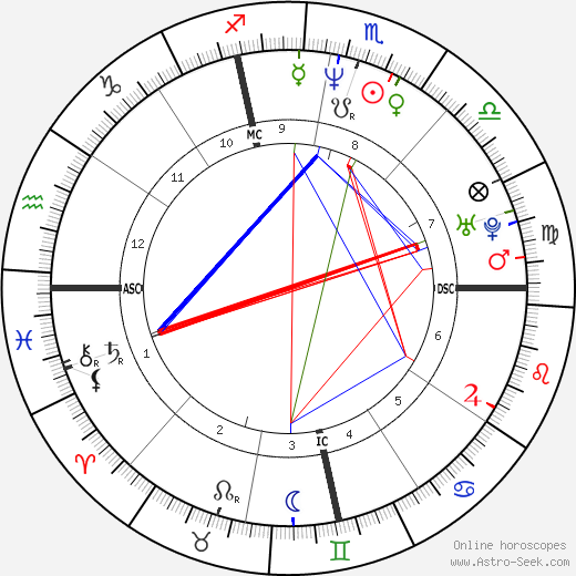 Mike O'Malley astro natal birth chart, Mike O'Malley horoscope, astrology