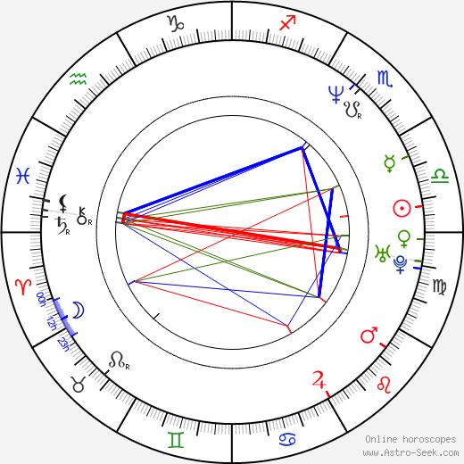 Nina Agustí день рождения гороскоп, Nina Agustí Натальная карта онлайн