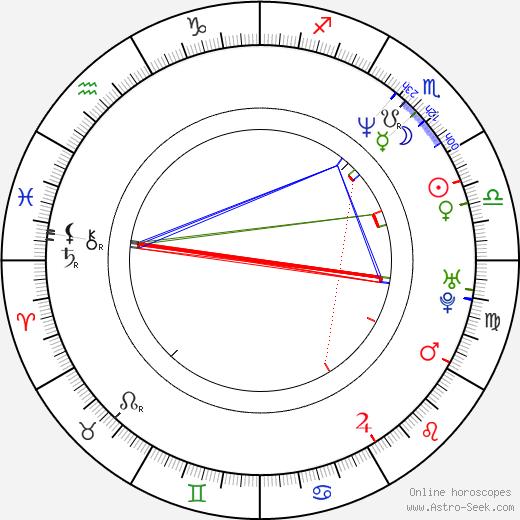 Oleg Khaibullin tema natale, oroscopo, Oleg Khaibullin oroscopi gratuiti, astrologia
