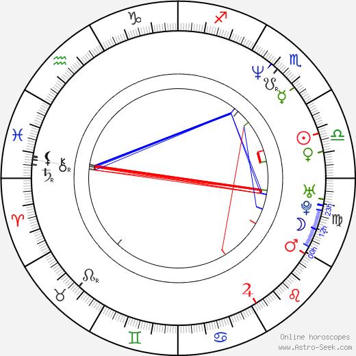 Pavel Řezníček astro natal birth chart, Pavel Řezníček horoscope, astrology