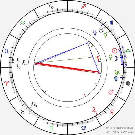 Robert Seeliger birth chart, Robert Seeliger astro natal horoscope, astrology