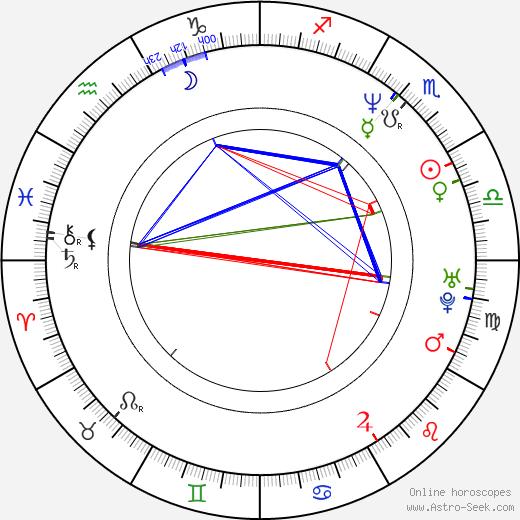 Shaky González birth chart, Shaky González astro natal horoscope, astrology