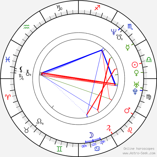 Sherman Alexie astro natal birth chart, Sherman Alexie horoscope, astrology