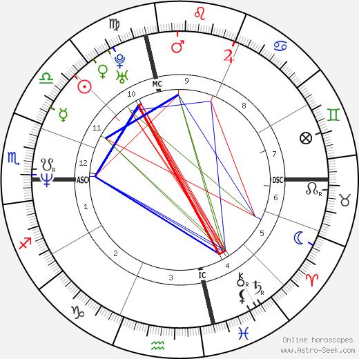 Stefano Dionisi tema natale, oroscopo, Stefano Dionisi oroscopi gratuiti, astrologia