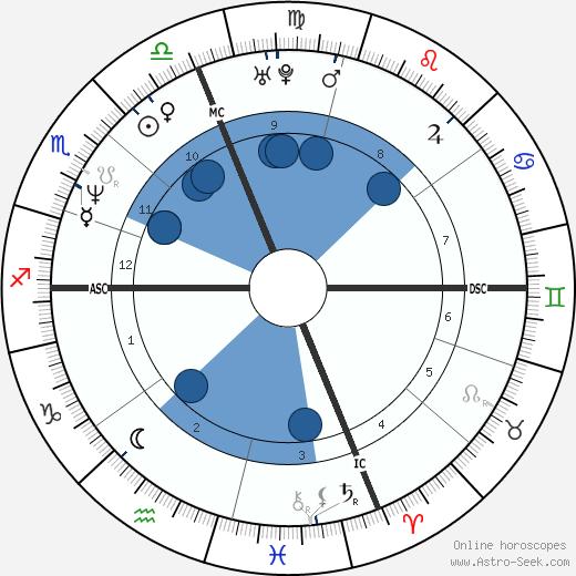 Stephen Gruning wikipedia, horoscope, astrology, instagram