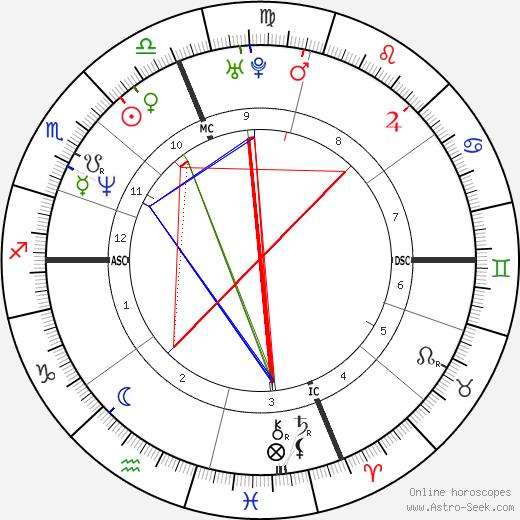 Stephen Gruning день рождения гороскоп, Stephen Gruning Натальная карта онлайн