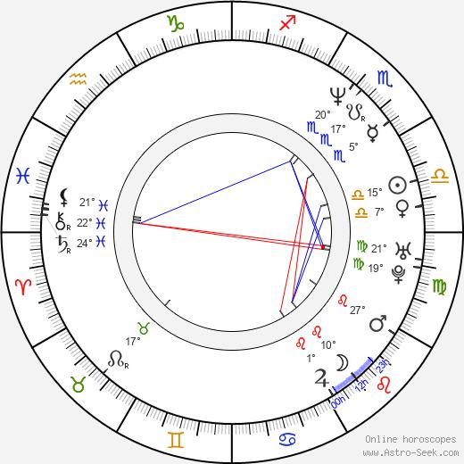 Tina Ruland birth chart, biography, wikipedia 2019, 2020