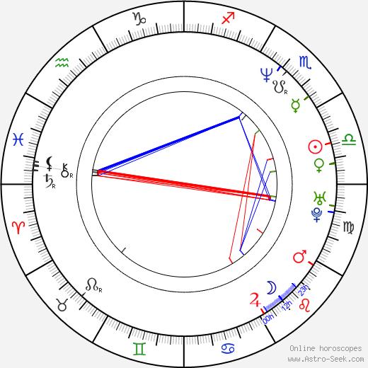 Tina Ruland birth chart, Tina Ruland astro natal horoscope, astrology