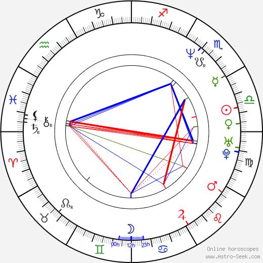 Tommy Stinson astro natal birth chart, Tommy Stinson horoscope, astrology