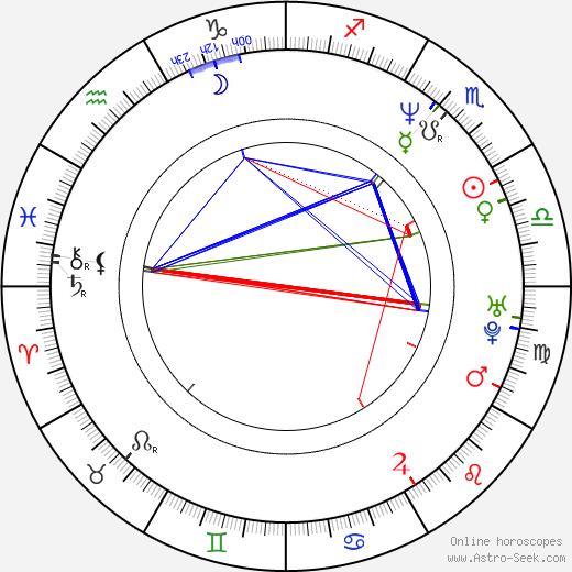 Wolfgang Krewe birth chart, Wolfgang Krewe astro natal horoscope, astrology