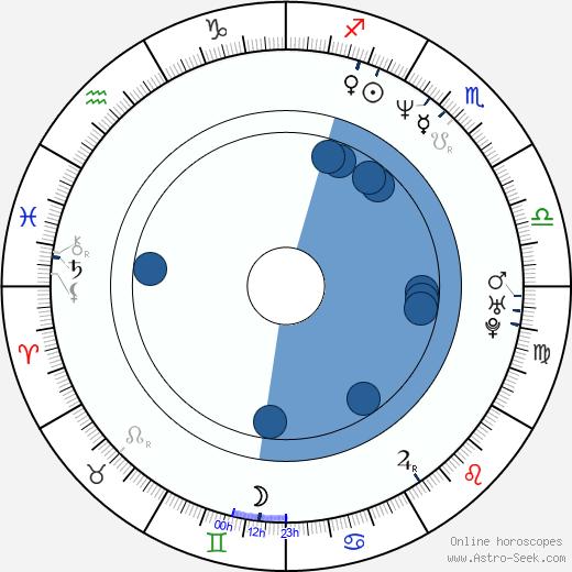 Aleksandar Manić wikipedia, horoscope, astrology, instagram