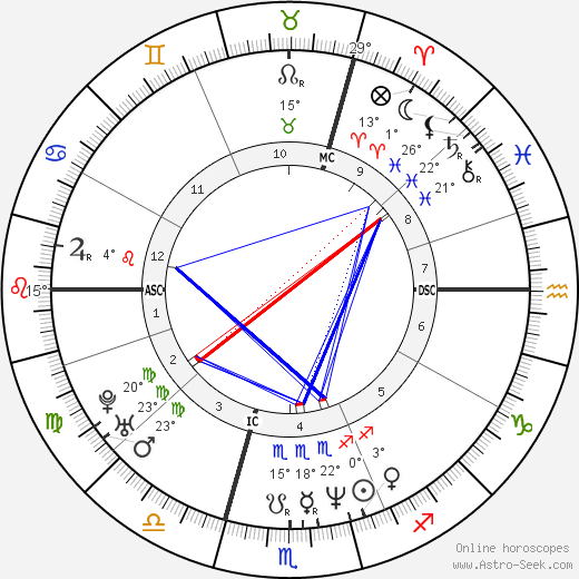 Anne Brochet birth chart, biography, wikipedia 2019, 2020