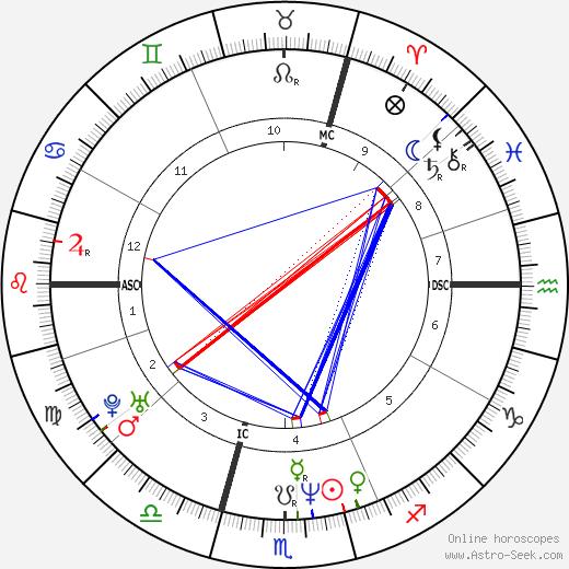 Anne Brochet birth chart, Anne Brochet astro natal horoscope, astrology